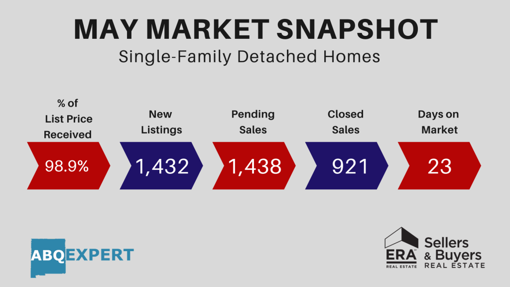 A snapshot graphic that depicts the most recent May real estate market statistics released by the Greater Albuquerque Association of REALTORS. This includes the following numbers, 98.9% list price received, 1,432 new listings, 1,438 pending sales, 921 closed sales, and an average of 23 days on market.