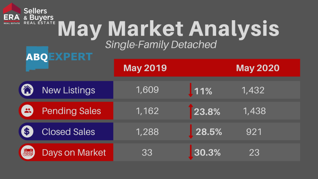 Graphic describing changes to new listings, pending and closed sales, and days on market for single-family detached homes in the Albuquerque area