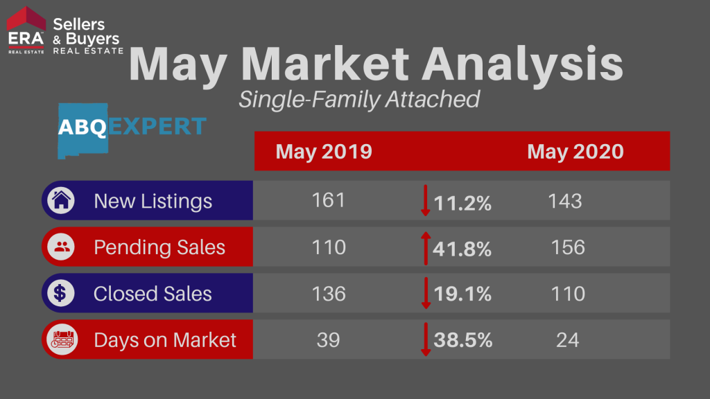 Graphic describing changes to new listings, pending and closed sales, and days on market for single-family attached homes in the Albuquerque area