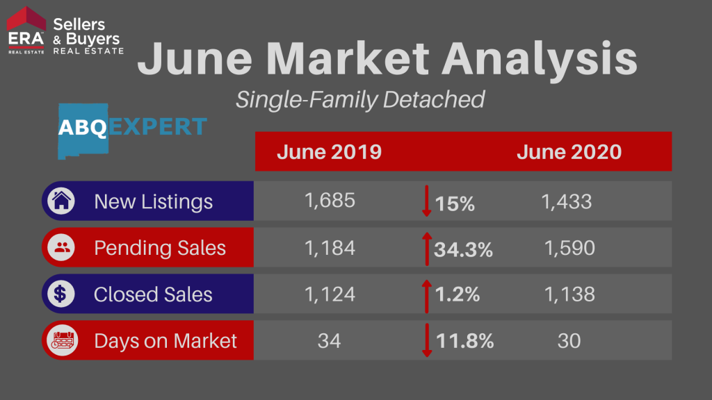 An infographic going over new listings, pending sales, closed sales, and days on market for detached homes in Albuquerque New Mexico for June 2020