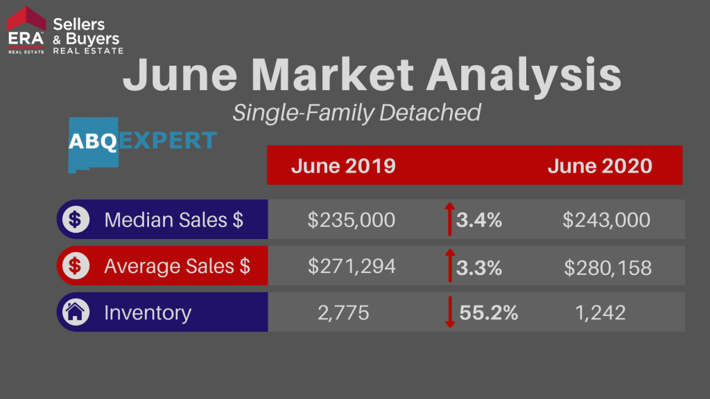 An infographic going over median sales price, average sales price, and inventory for detached homes in Albuquerque New Mexico for June 2020