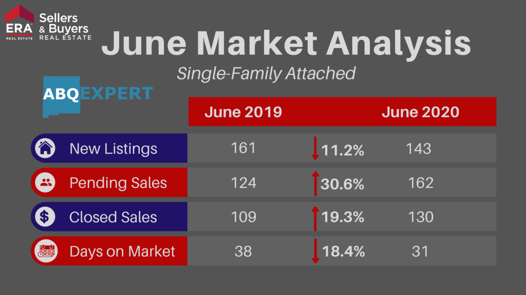 An infographic going over new listings, pending sales, closed sales, and days on market for attached homes in Albuquerque New Mexico for June 2020